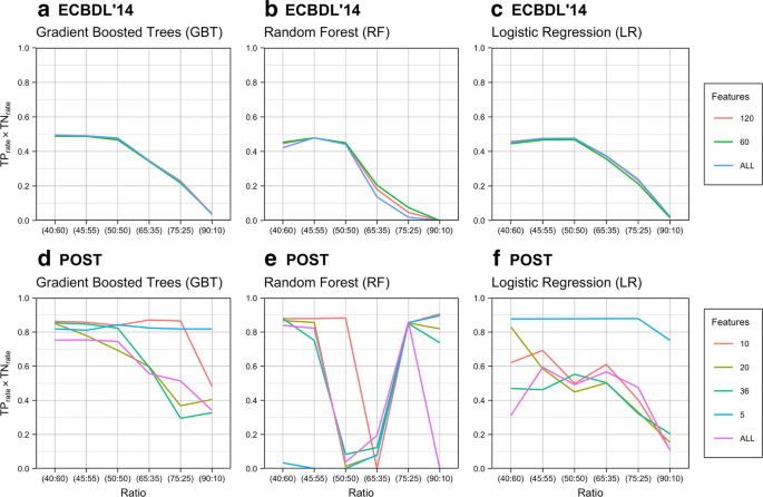 Examining characteristics of predictive models with