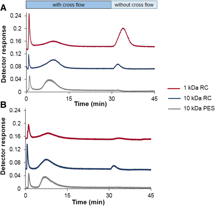 Investigation Of Tin Adsorption On Silica Nanoparticles By Using