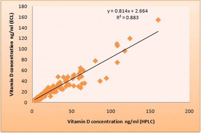 Evaluation of 25-OH vitamin D by high performance liquid