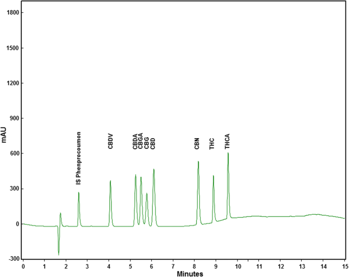 Determination of cannabinoids in Cannabis sativa L  samples