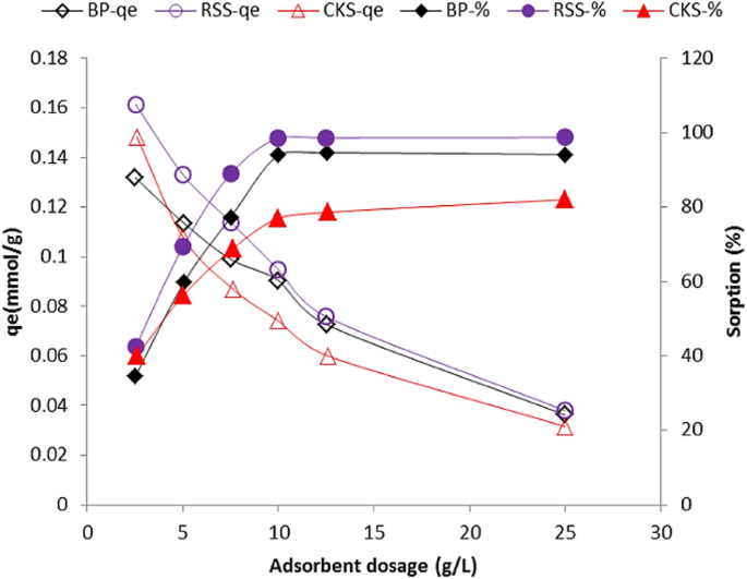 Comparative study of Cr(VI) removal by bio-waste adsorbents