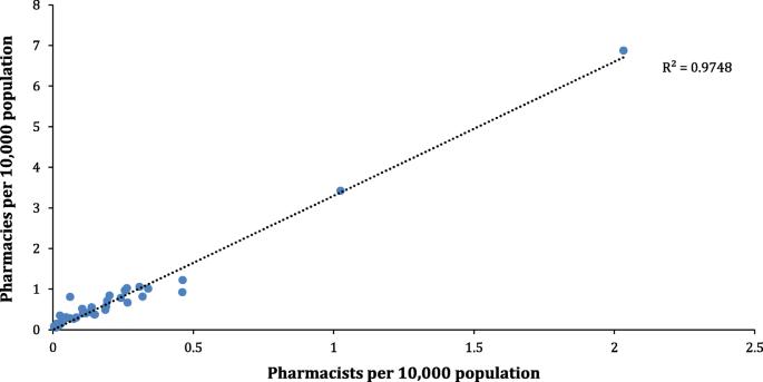 An analysis of pharmacy workforce capacity in Nigeria