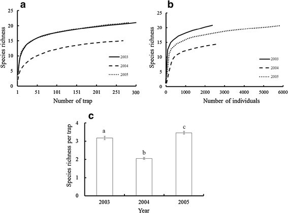 Diversity decrease of ant (Formicidae, Hymenoptera) after a