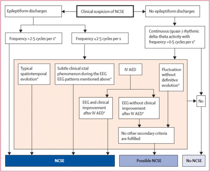 Continuous EEG monitoring in ICU | Journal of Intensive Care | Full Text