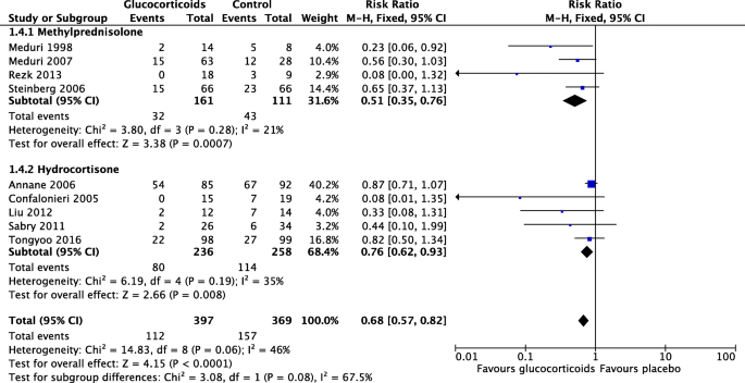 Prolonged low-dose methylprednisolone treatment is highly effective