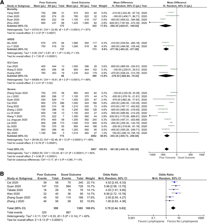 Lymphopenia in severe coronavirus disease-2019 (COVID-19): systematic  review and meta-analysis | Journal of Intensive Care | Full Text