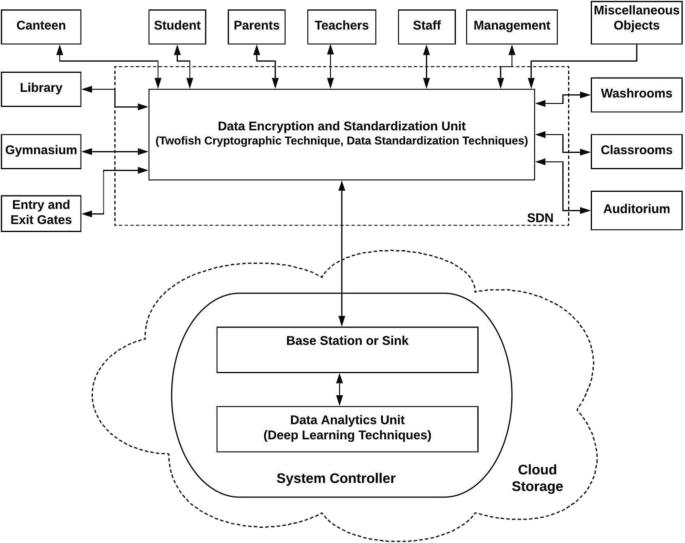 Learning analytics for IoE based educational model using deep