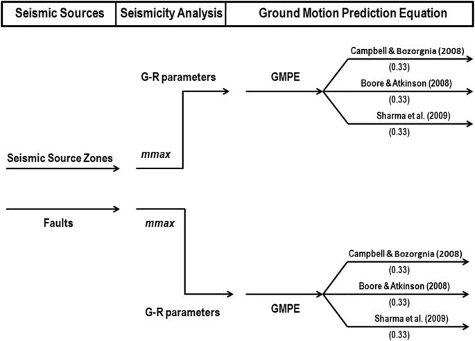 A probabilistic approach to the seismic hazard in Kashmir