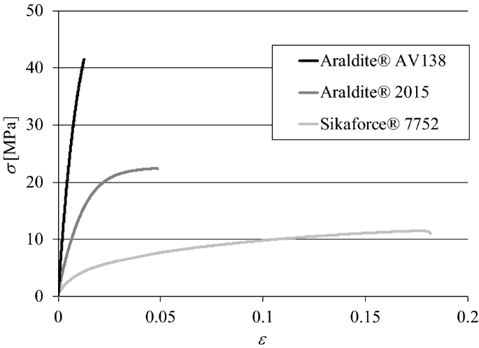 Comparison of different adhesively-bonded joint types for