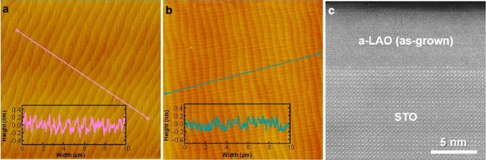 Thermal stability of 2DEG at amorphous LaAlO 3 /crystalline SrTiO 3