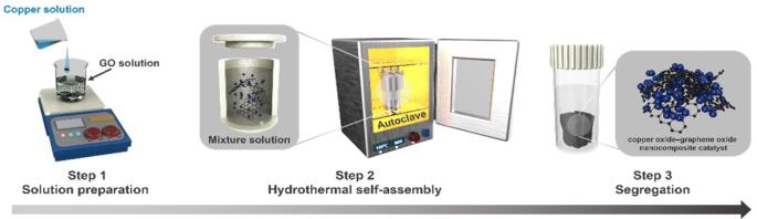 Copper oxide–graphene oxide nanocomposite: efficient