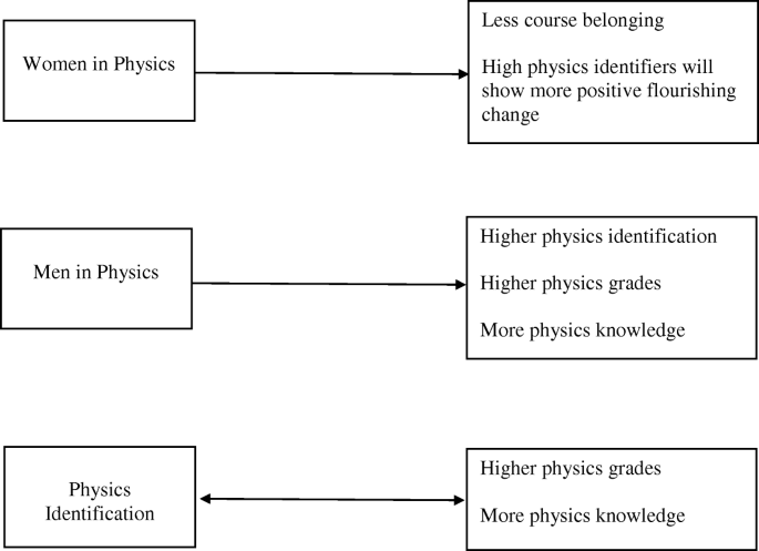 The longitudinal effects of STEM identity and gender on