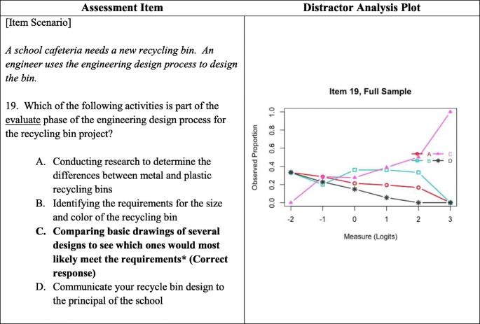 Exploring Student Understanding Of The Engineering Design Process Using Distractor Analysis Springerlink