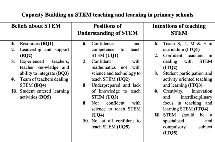 Building future primary teachers' capacity in STEM: based on a