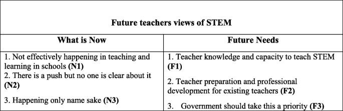 Building future primary teachers' capacity in STEM: based on