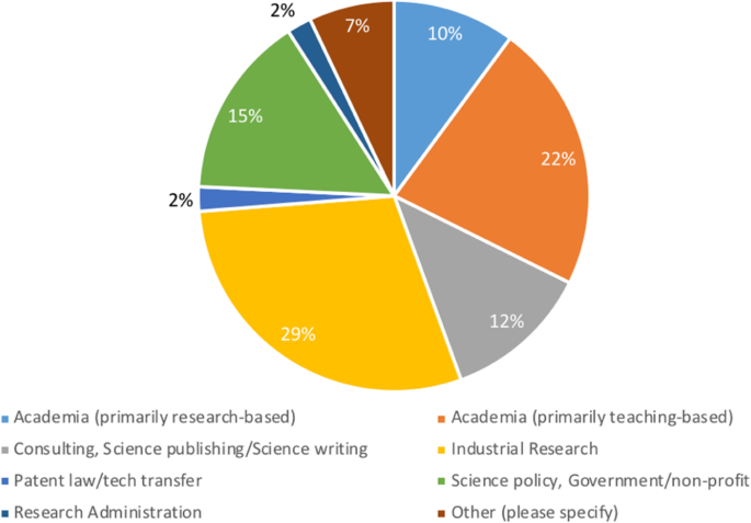 Taking the next step: supporting postdocs to develop an