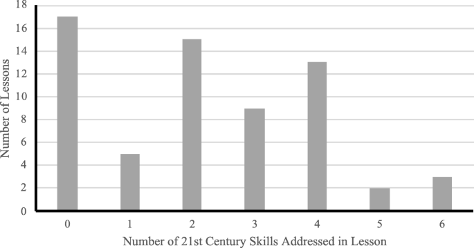 Developing Student 21 St Century Skills In Selected Exemplary Inclusive Stem High Schools International Journal Of Stem Education Full Text