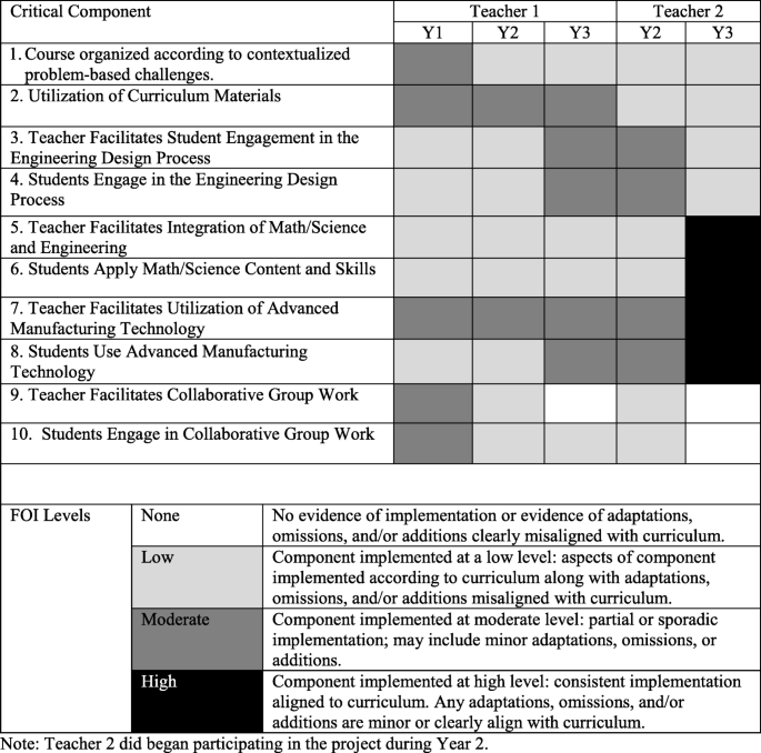 Exploring Critical Components Of An Integrated Stem Curriculum An Application Of The Innovation Implementation Framework International Journal Of Stem Education Full Text