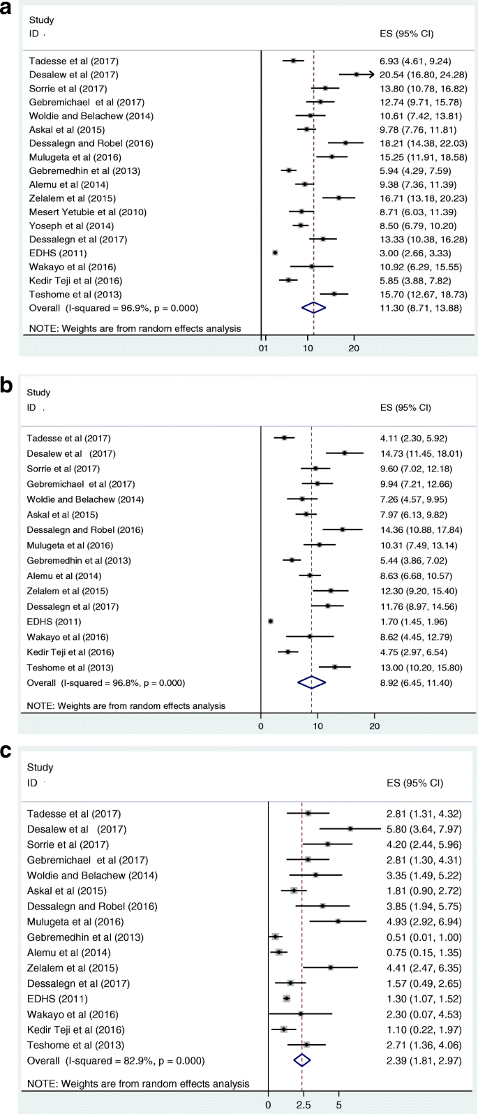 Prevalence and associated factors of overweight/ obesity among