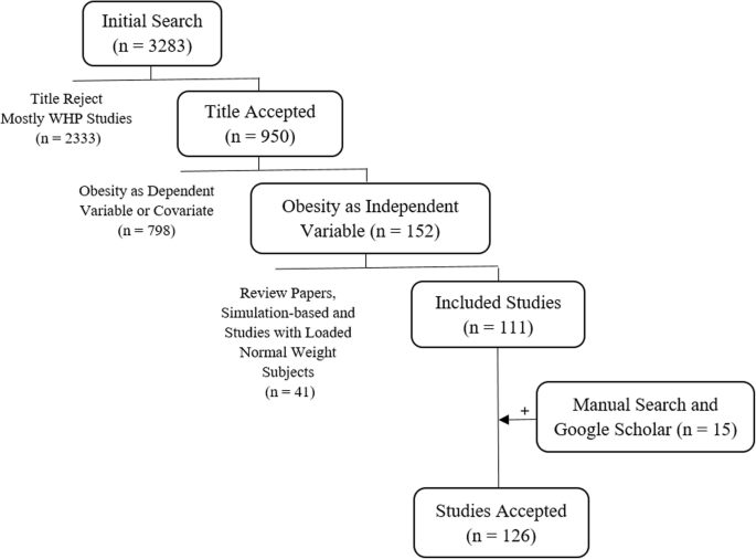 5a1a19da5d588 Use of various obesity measurement and classification methods in ...