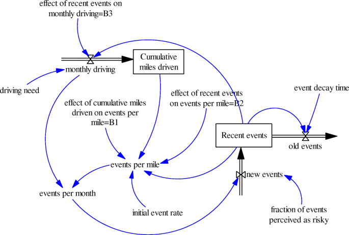 Teen driver system modeling: a tool for policy analysis   Injury
