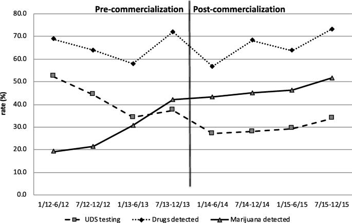 The impact of recreational marijuana commercialization on traumatic