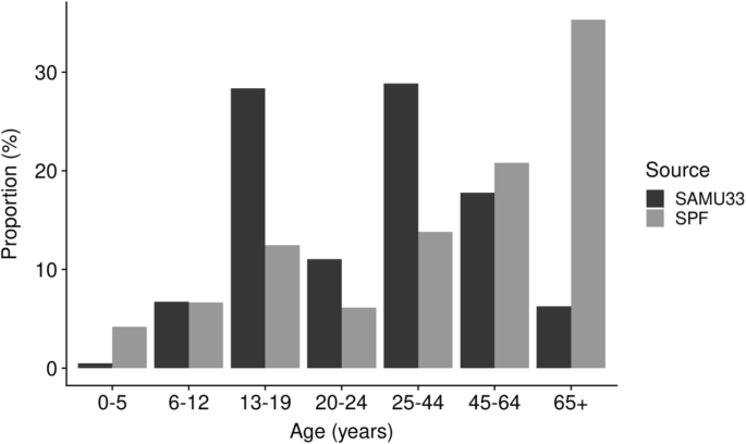 Characteristics of drowning victims in a surf environment: a