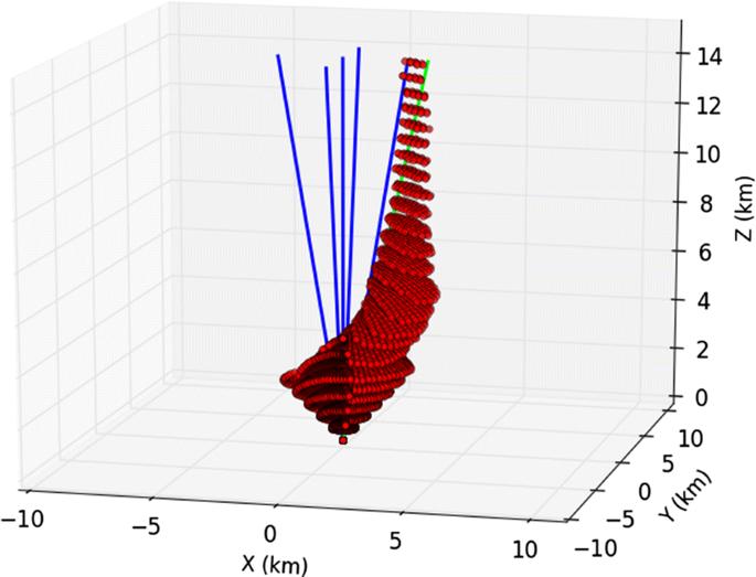 Retrieval of temperature profiles using radio acoustic