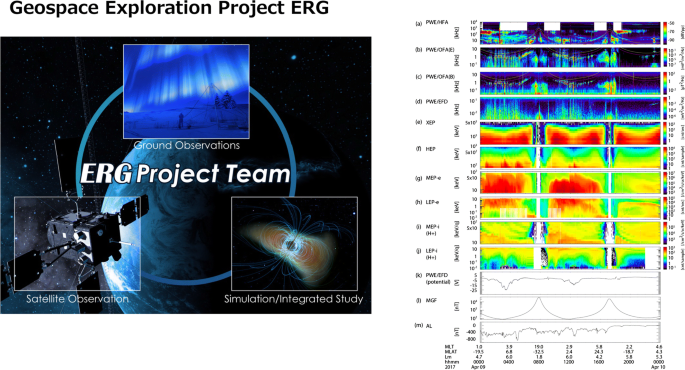 Geospace exploration project ERG | Earth, Planets and Space