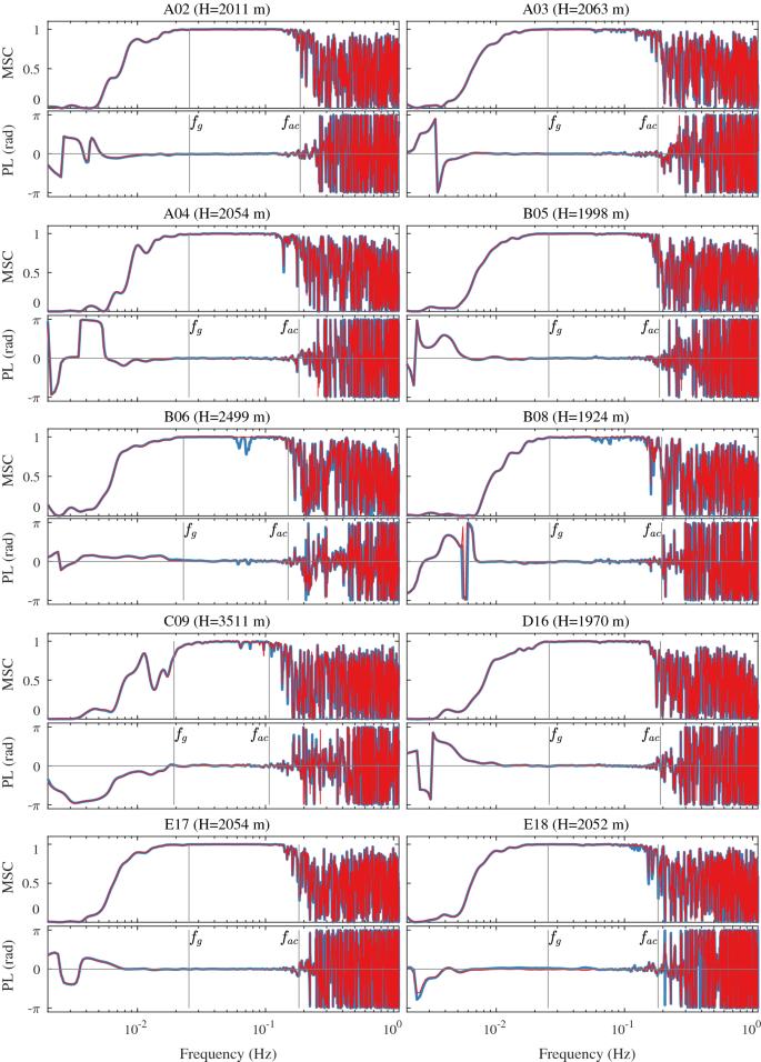 Relationship between pressure variations at the ocean bottom