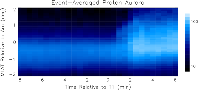 Proton auroras during the transitional stage of substorm