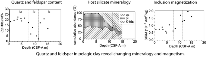 Rock magnetism of quartz and feldspars chemically separated from