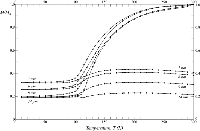 Remanence cycling of 0 6–135 µm magnetites across the Verwey