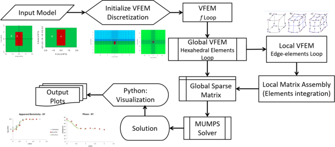 Multi-order vector finite element modeling of 3D