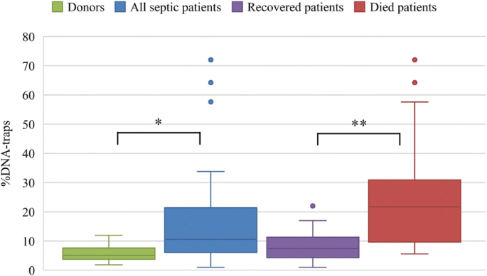 Sepsis 2018 | Intensive Care Medicine Experimental | Full Text