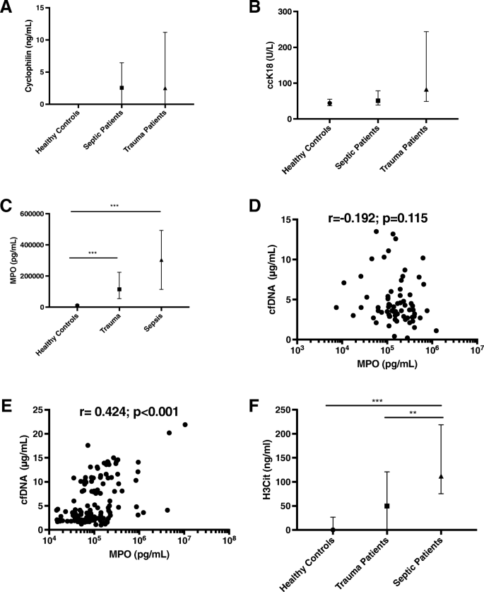 Comparison of the source and prognostic utility of cfDNA in