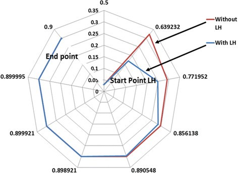 Kinematic study and implementation of a bio-inspired robotic