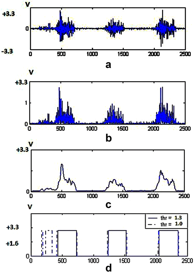 Hybrid control combined with a voluntary biosignal to