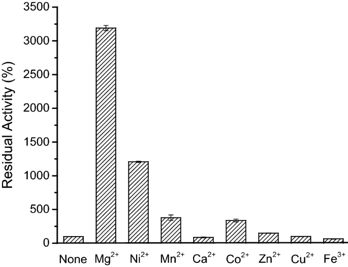 Characterization of a hyperthermophilic phosphatase from