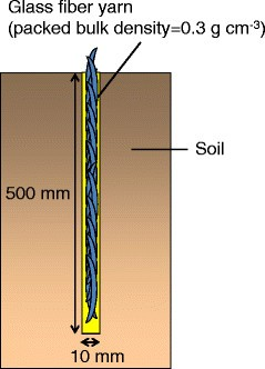 Installing artificial macropores in degraded soils to enhance