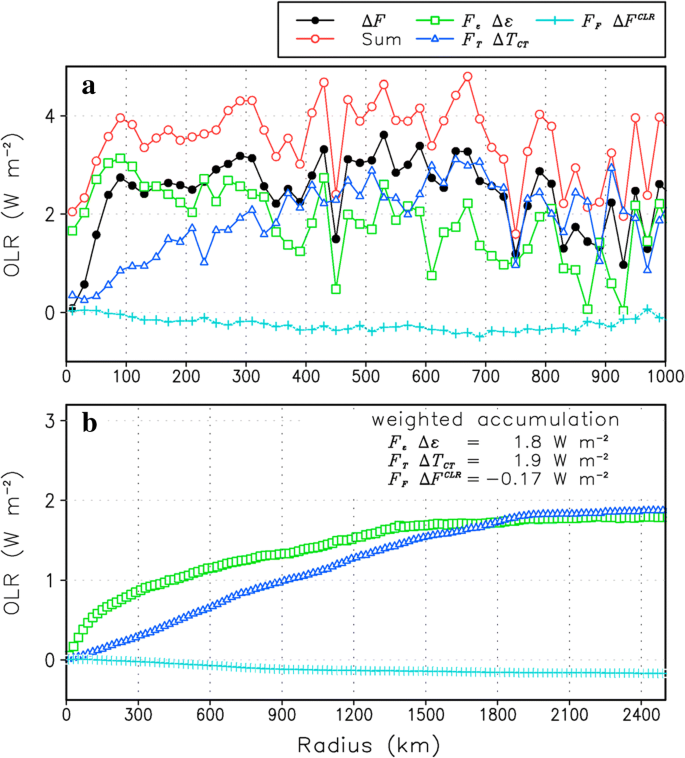 Toward reduction of the uncertainties in climate sensitivity