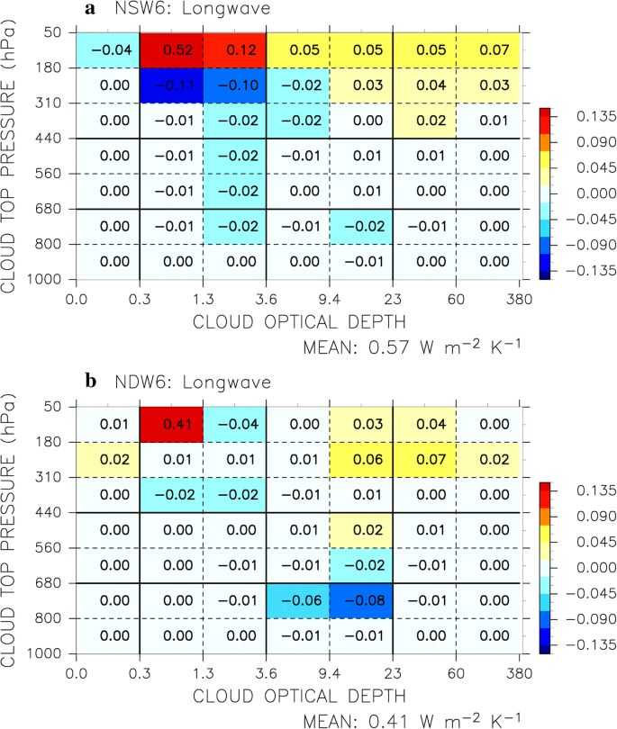 Toward reduction of the uncertainties in climate sensitivity due to
