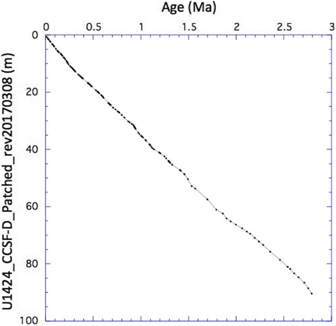 High-resolution Quaternary record of marine organic carbon