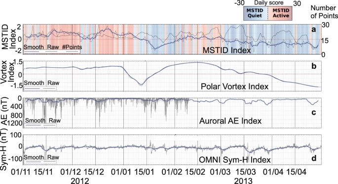 Review of the accomplishments of mid-latitude Super Dual Auroral
