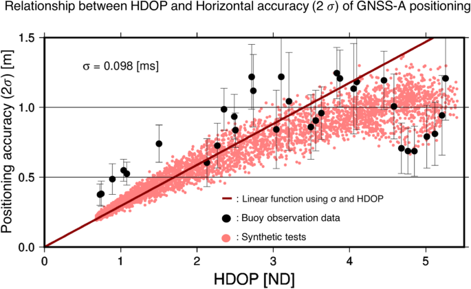Assessment of directional accuracy of GNSS-Acoustic measurement