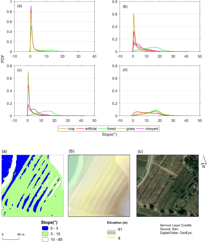 Geomorphometric Characterisation Of Natural And Anthropogenic Land Covers Progress In Earth And Planetary Science Full Text