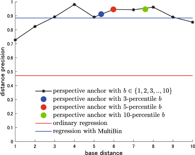 Distance estimation with 2 5D anchors and its application to