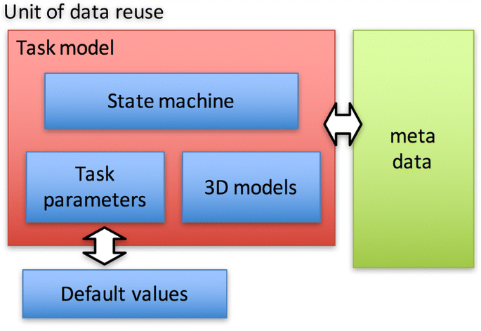 Design Of Robot Programming Software For The Systematic Reuse Of Teaching Data Including Environment Model Robomech Journal Full Text