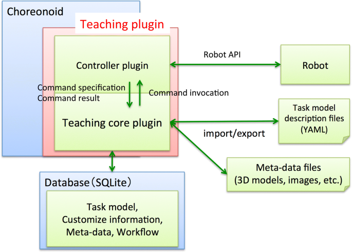 Design of robot programming software for the systematic