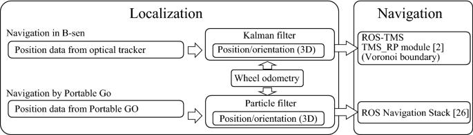 """Development of mobile sensor terminals """"Portable Go"""" for navigation"""